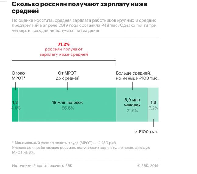 Статистика РБК по заработным платам населения России