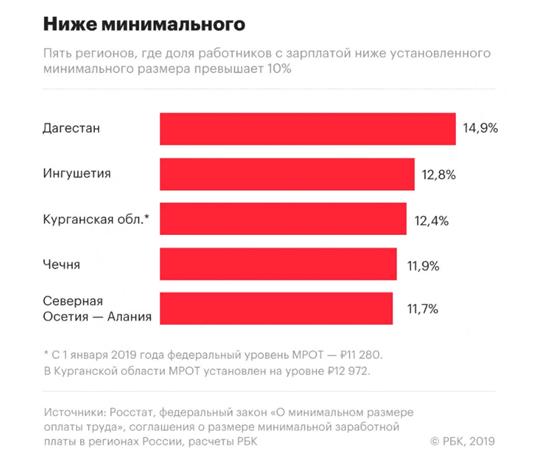 Пример 5 регионов с самыми низкими зарплатами по мнению РБК на 2019 г.