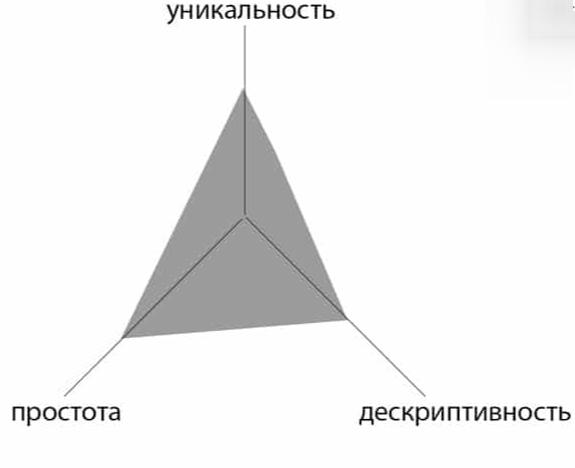 Формула хорошего названия в виде сторон треугольника
