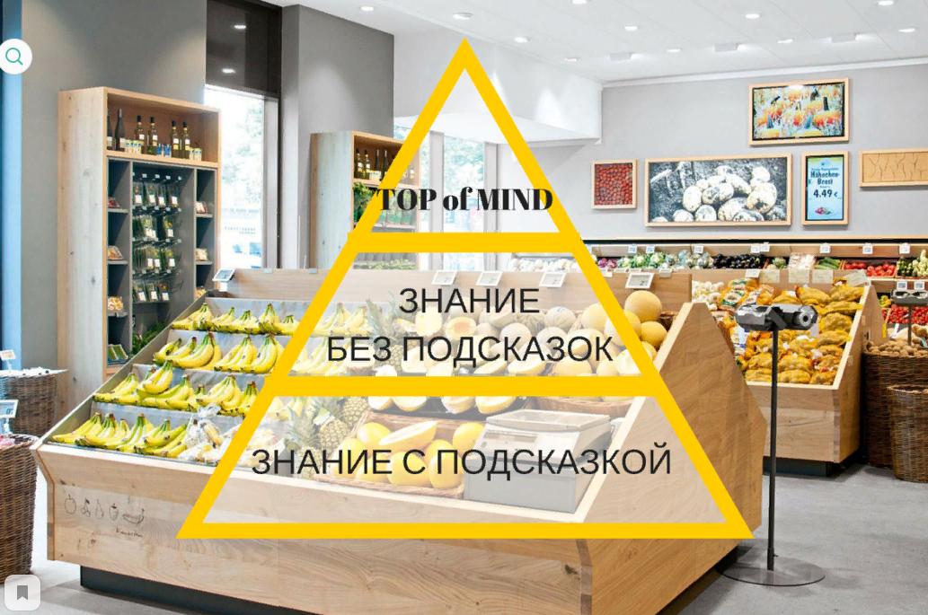 Пирамида уровней узнаваемости бренда