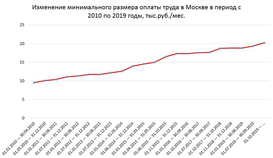 Динамика минимального размера оплаты труда в Москве в период с 2010 по 2019 гг