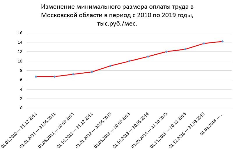 Динамика минимального размера оплаты труда в Московской области в период с 2010 по 2019 гг.