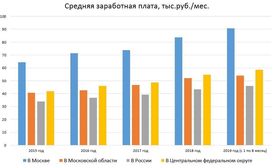 Средняя месячная заработная плата в Москве и МО в динамике