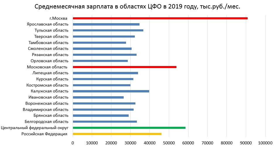 Среднемесячная зарплата в областях ЦФО в 2019 г.