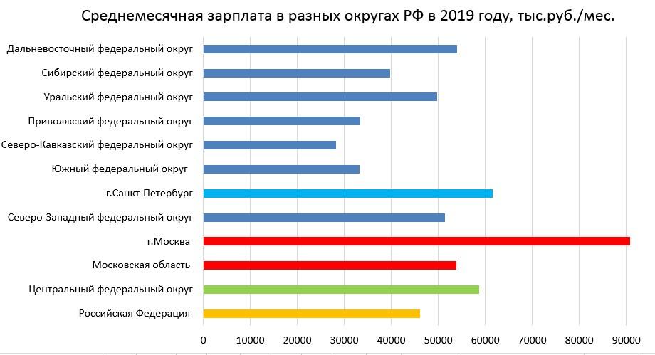 Среднемесячная зарплата в разных округах РФ в 2019 г.