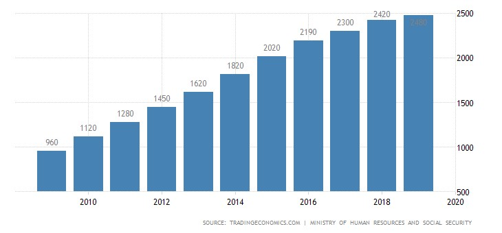 Минимальная ежемесячная заработная плата в Шанхае в динамике с 2010 по 2019 гг.