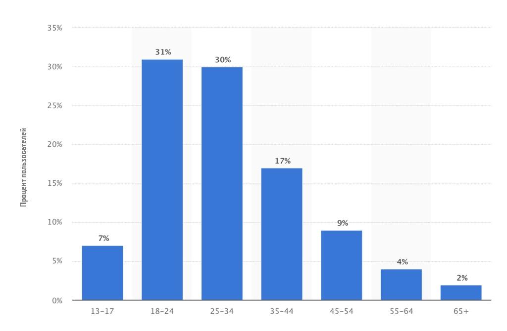 Пользователи Инстаграм по возрастным группам