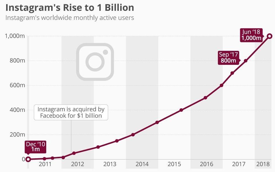 Темпы роста подписчиков Instagram